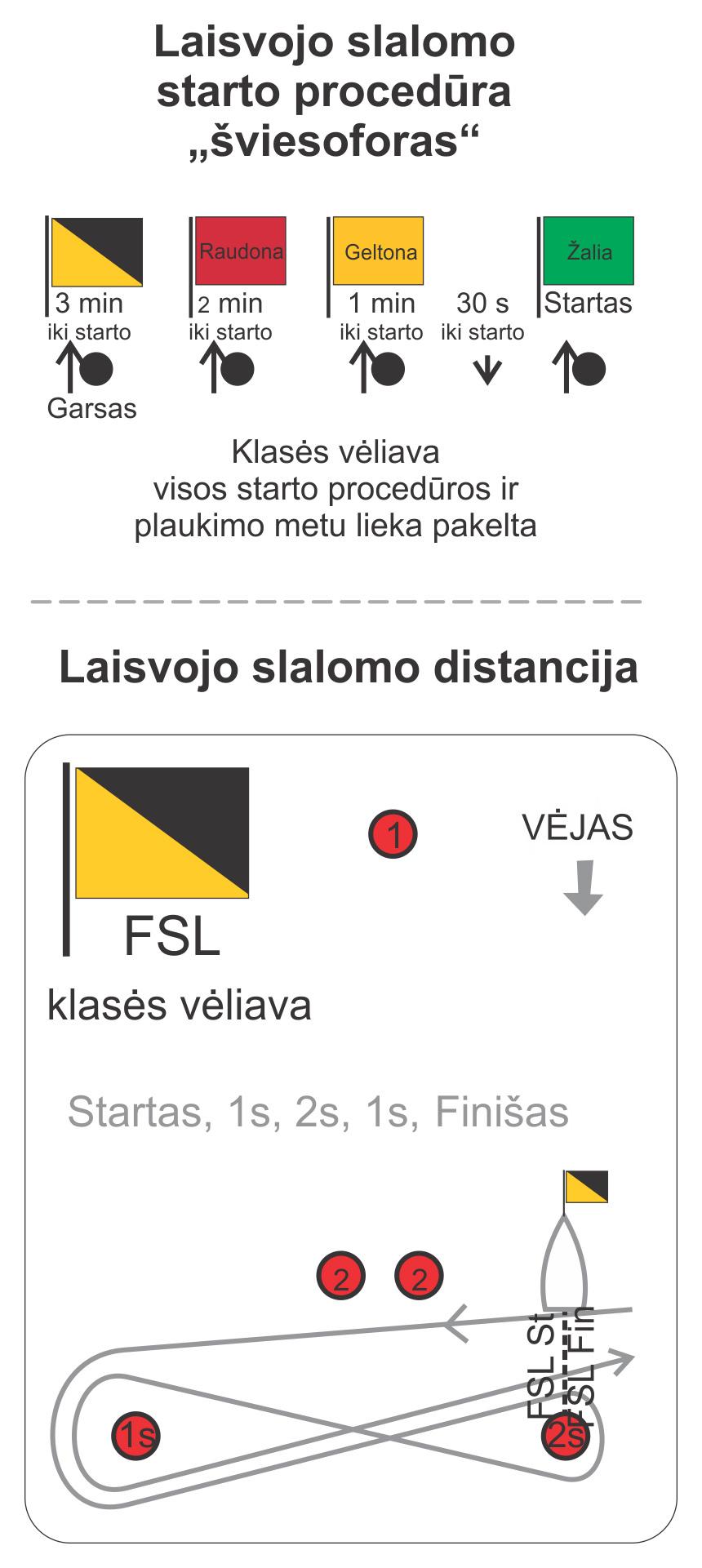 Burlenčių laisvojo slalomo starto procedūra ir distancijos apiplaukimo schema. Startas - 1s - 2s - 1s - Finišas