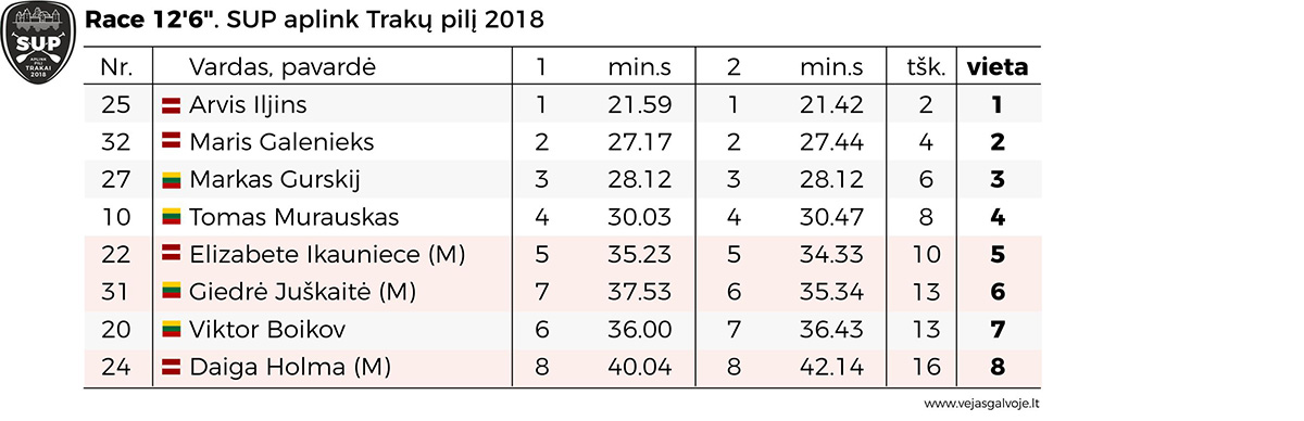 20180429_RACE 12_SUP_aplink pili_