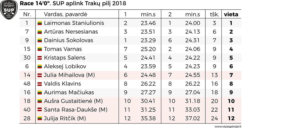 20180429_RACE 14_SUP_aplink pili_