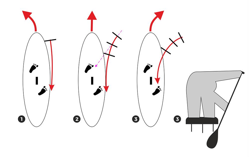 Norint sukti į priešingą pusę iklo mentė turi eiti po lentos dugnu, irklas palenktas į išorę.