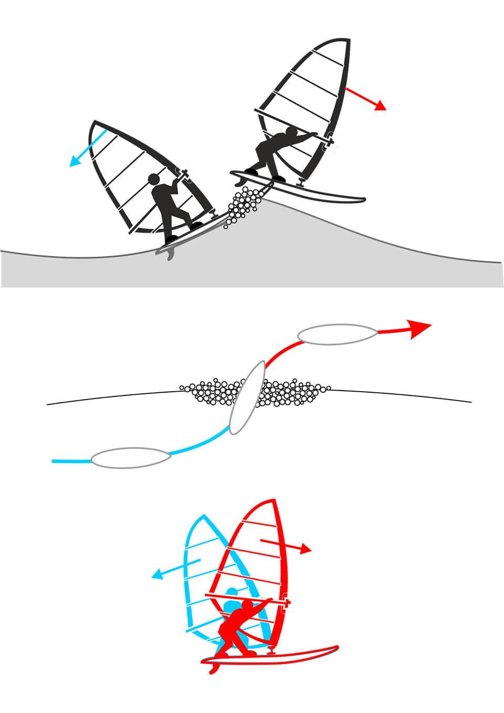 Trumpiau: prieš pat bangą lenkiame burę staigiai atgal, gavę bangos smūgį į priekį, sklęsdami virš bangos, metame burę staigiai pirmyn.